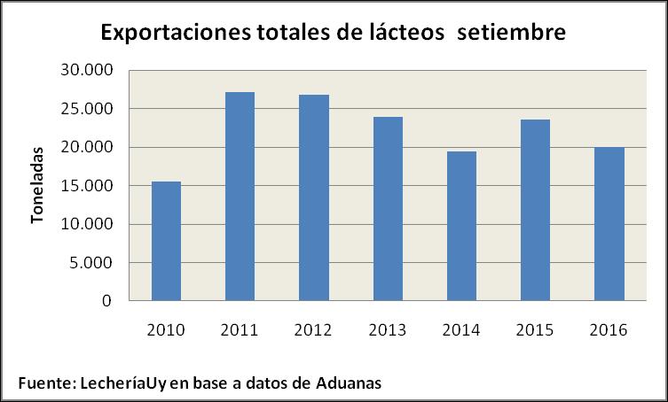 Exportaciones de lácteos de setiembre