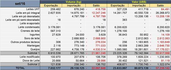 Exportaciones e importaciones de lácteos por productos