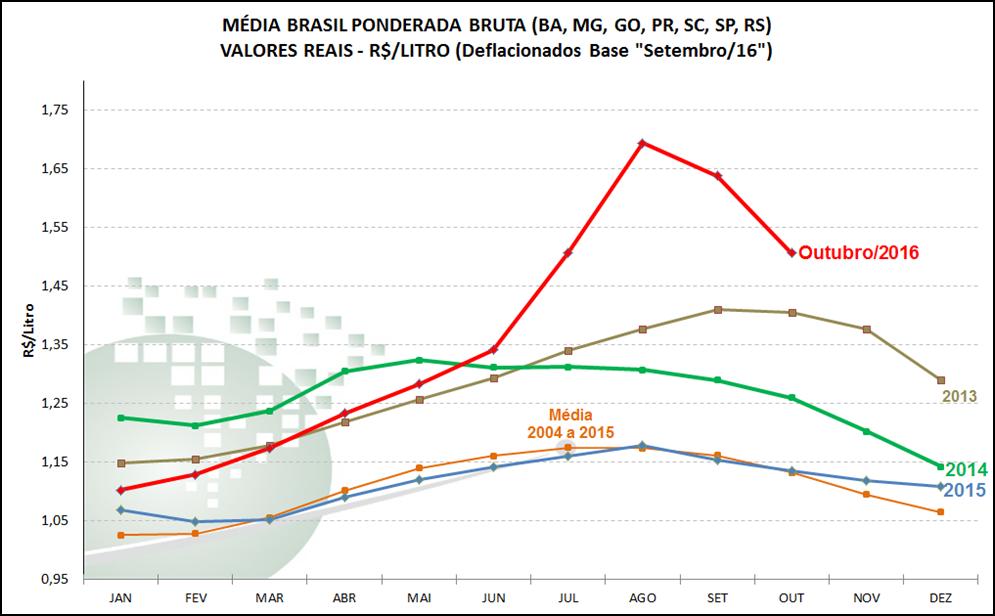 Serie de precio promedio pago al productor deflactado por IPC. Fuente: Cepea