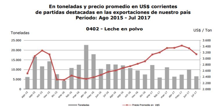 Fuente: Instituto Uruguay XXI