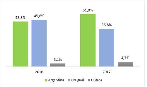 importaciones brasileñas de lácteos
